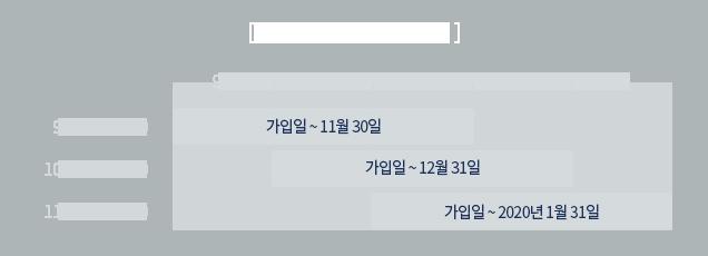 가입 월 별 구매 가능 기간(그래프)