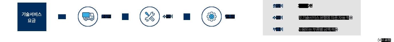 기술 서비스요금 = 출장비 + 수리비 + 부품비 / 출장비 : 15,000원, 수리비 : 각 기술 서비스 유형에 따른 차등 적용, 부품비 : 사용되는 부품별 금액 적용 (VAT 포함)